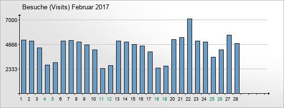 mediadata-visits-2017-2