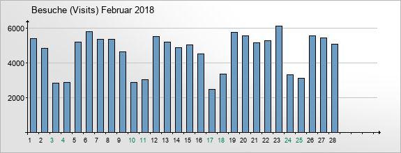 mediadata-visits-2018-2