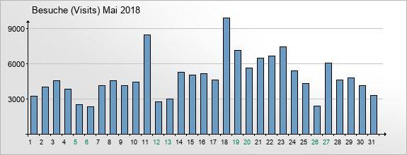 mediadata-visits-2018-5