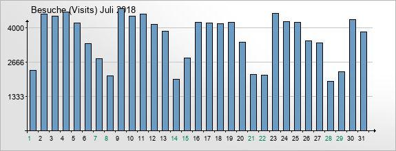 mediadata-visits-2018-7
