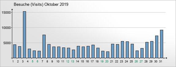 mediadata-visits-2019-10