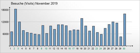 mediadata-visits-2019-11