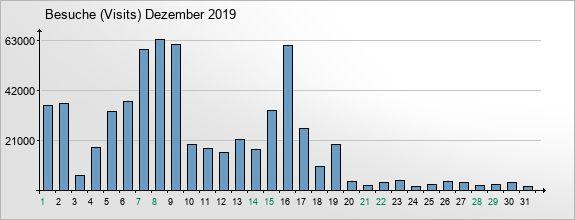 mediadata-visits-2019-12