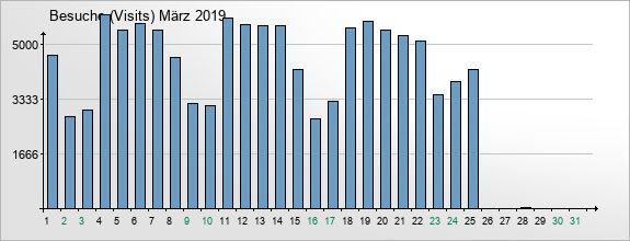 mediadata-visits-2019-3
