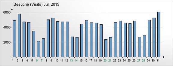 mediadata-visits-2019-7