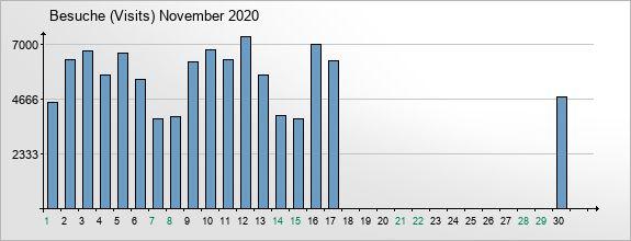mediadata-visits-2020-11