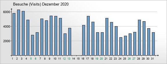 mediadata-visits-2020-12