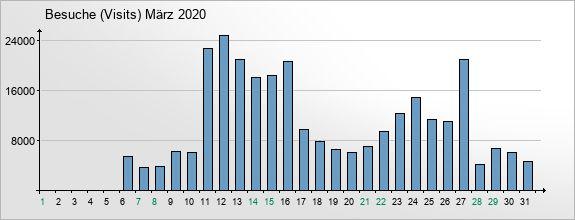 mediadata-visits-2020-3