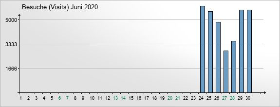 mediadata-visits-2020-6