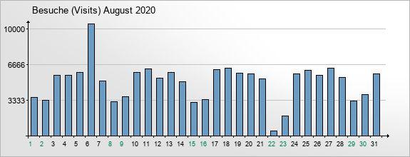 mediadata-visits-2020-8