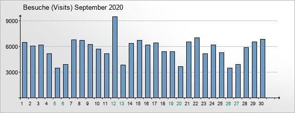 mediadata-visits-2020-9