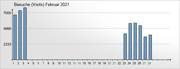 mediadata-visits-2021-2