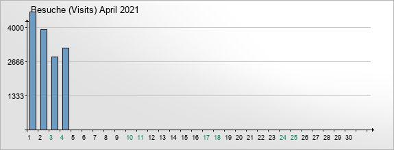 mediadata-visits-2021-4