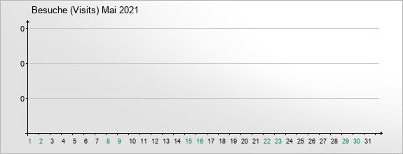mediadata-visits-2021-5