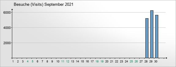 mediadata-visits-2021-9